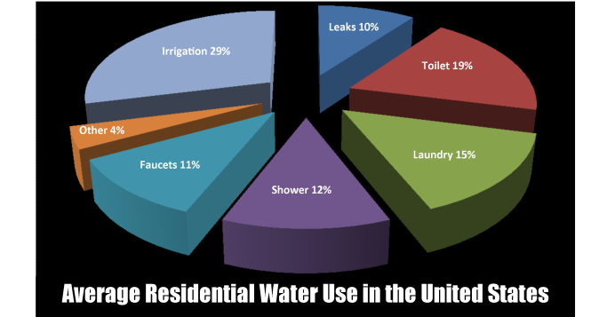 Water Use Pie Chart