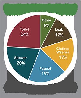 Water Pie Chart