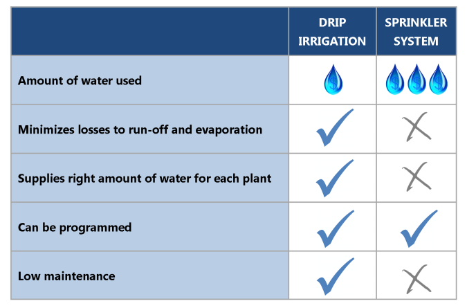 Irrigation Comparison Table 1