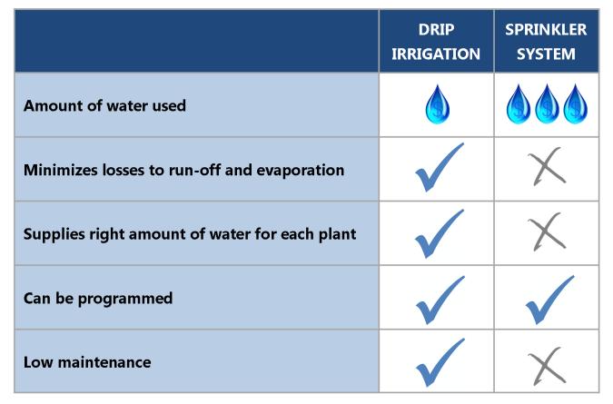 Irrigation Comparison Table 1